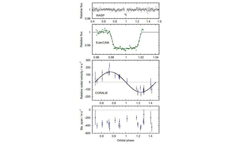 "Four new ""hot Jupiters"" discovered"