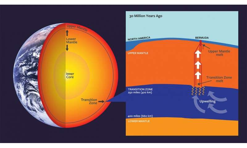Scientists find a new way out of the deep mantle to form volcanoes.