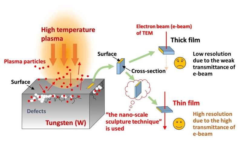 Fusion scientists have developed 'the nano-scale sculpture technique'