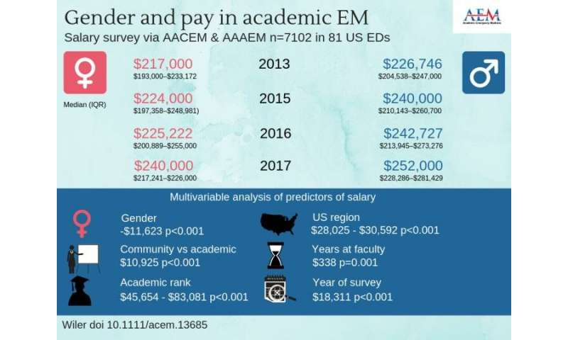 Gender-based salary gap persists among academic emergency medicine physicians