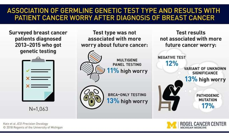 Genetic testing does not cause undue worry for breast cancer patients