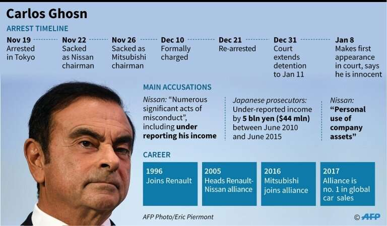 Ghosn is facing a litany of accusations—all of which he denies