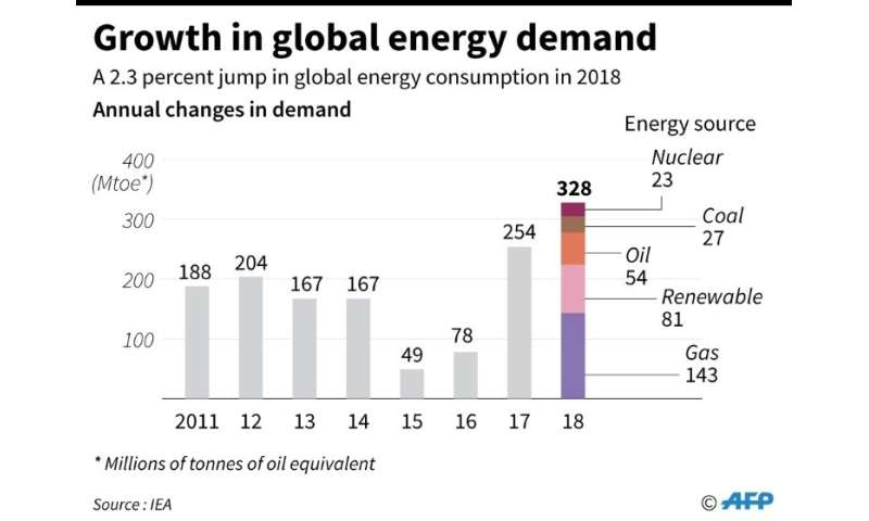 Growth in global energy demand