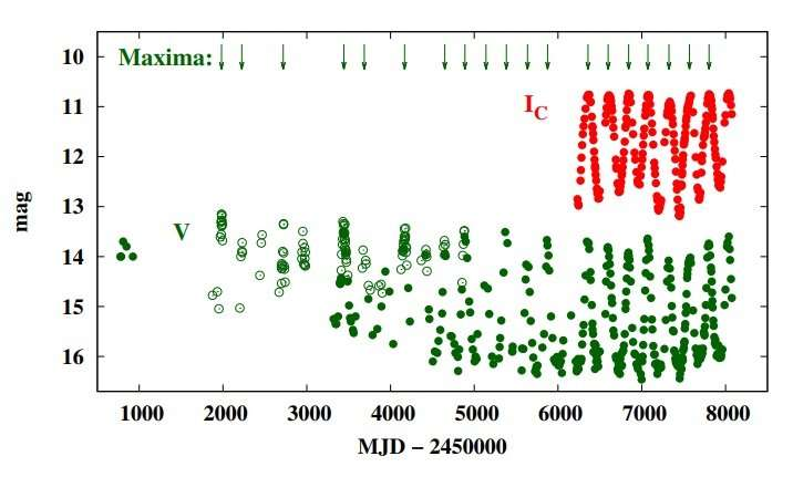 **Hen 3-160 is a symbiotic binary with Mira variable star, study suggests