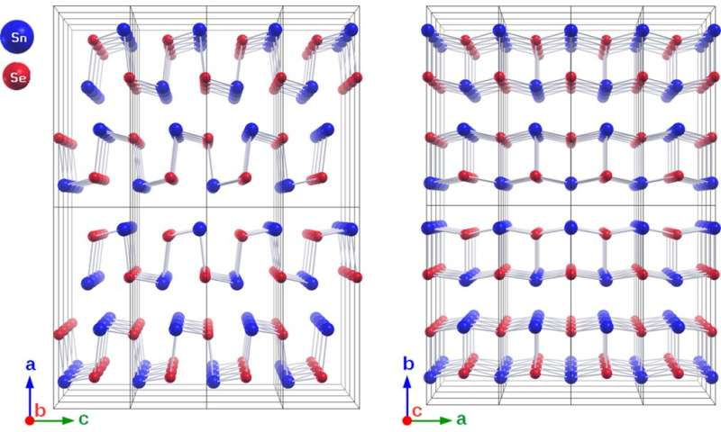 High-efficiency thermoelectric materials: New insights into tin selenide