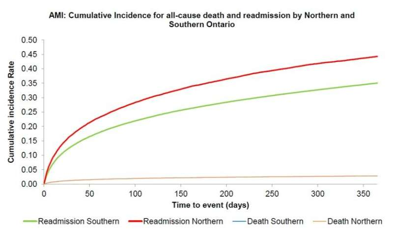 Higher hospital readmission rates for cardiac patients in Northern vs. Southern Ontario: Importance