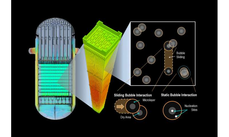 High-fidelity simulations point the way to optimizing heat transfer in current and next-generation reactors