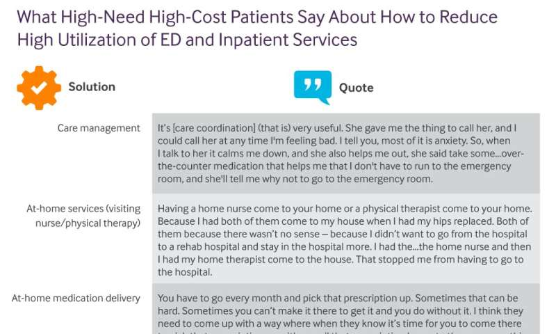 High-need, high-cost patients offer solutions for improving their care and reducing costs