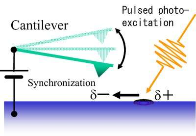 High-speed surveillance in solar cells catches recombination red-handed