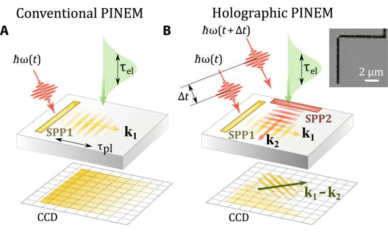 Holographic imaging of electromagnetic fields using electron