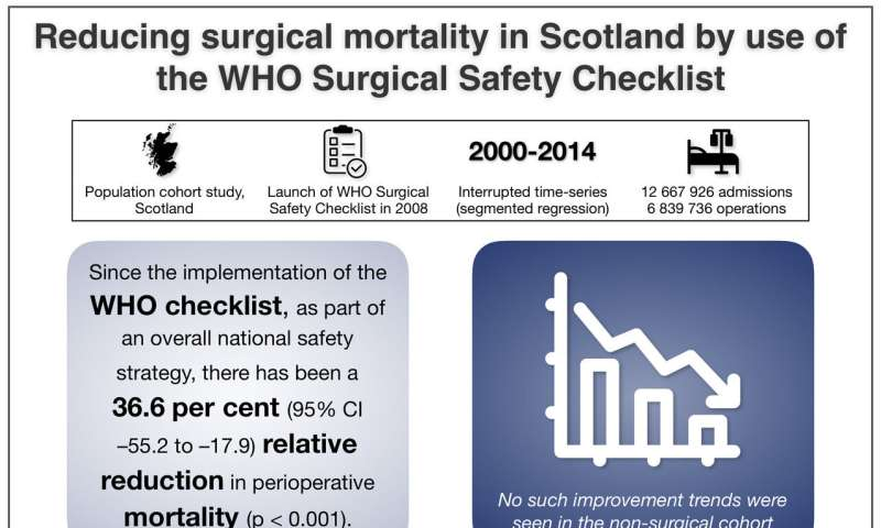 Hospital deaths after surgery fall after launch of surgical safety checklists in Scotland