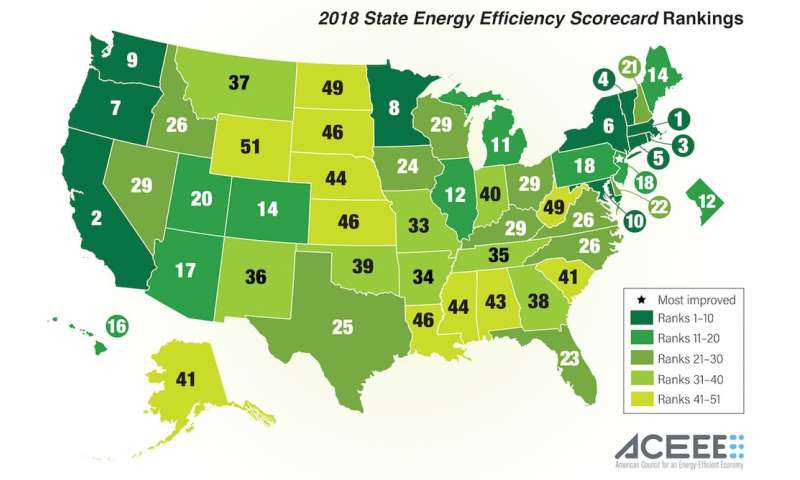 How energy efficiency delivers green dividends in red and blue states