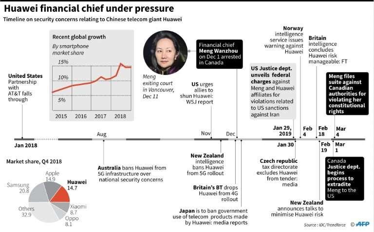 Huawei financial chief under pressure