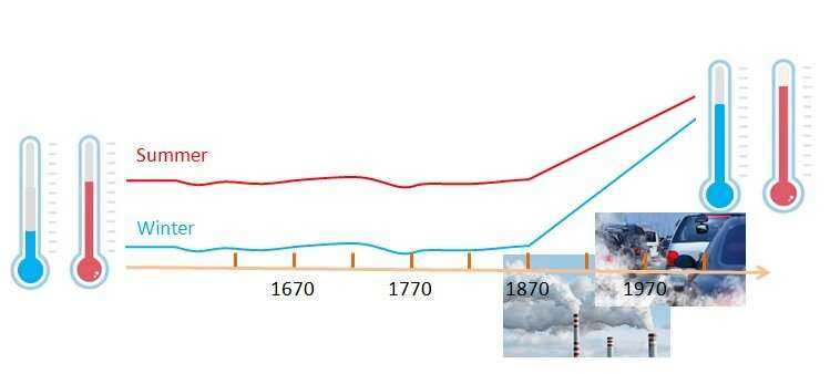 Human influence on climate change is traced back to the 19th century
