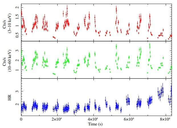**IGR J17503-2636 may be a supergiant fast X-ray transient, study finds
