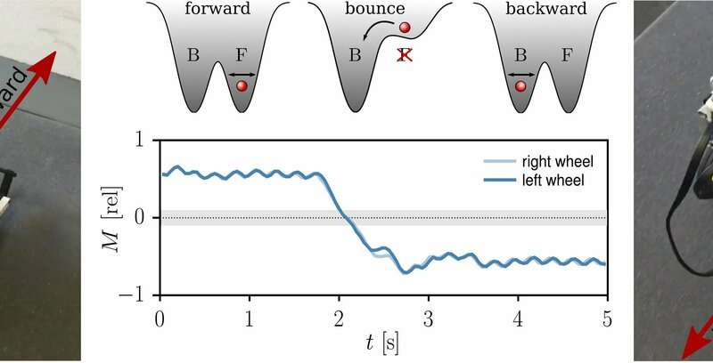 Implementing kick control on simulated and real-world wheeled robots