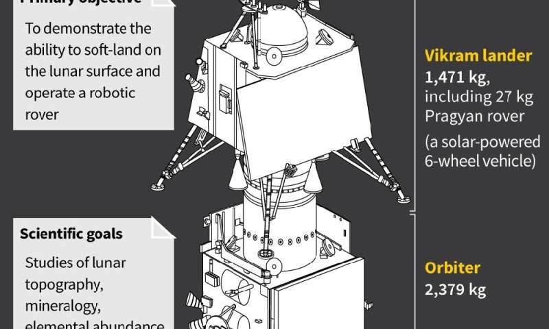 India's lunar lander and orbiter