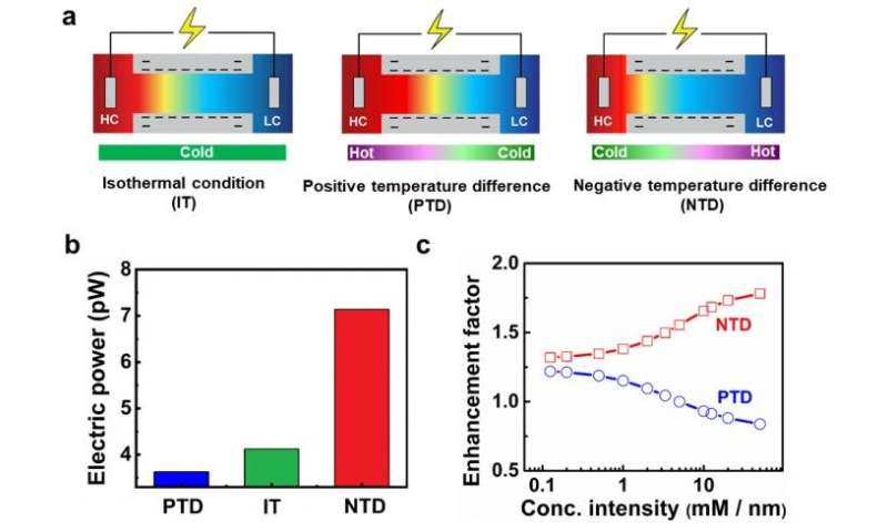 Ionic thermal up-diffusion boosts energy harvesting