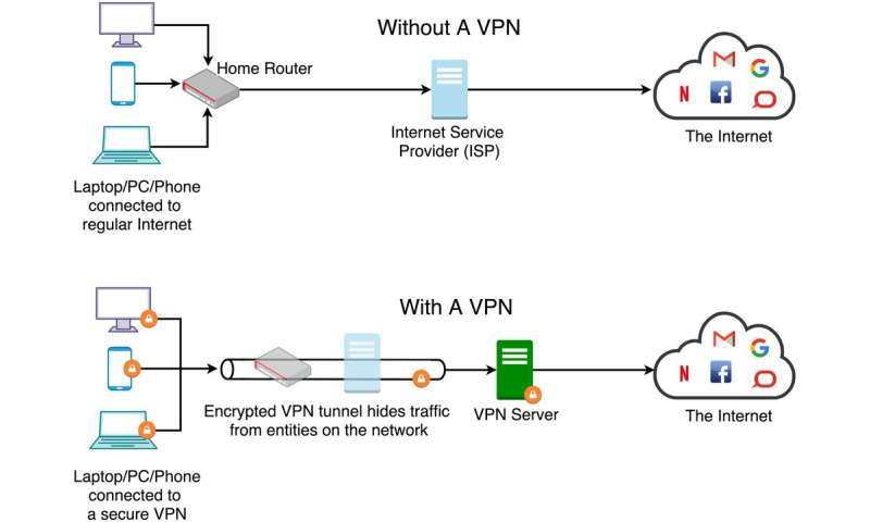 My VPN is slow, what can I do to make it faster?