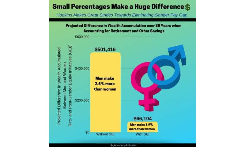 Johns Hopkins faculty data highlight how gender disparities in