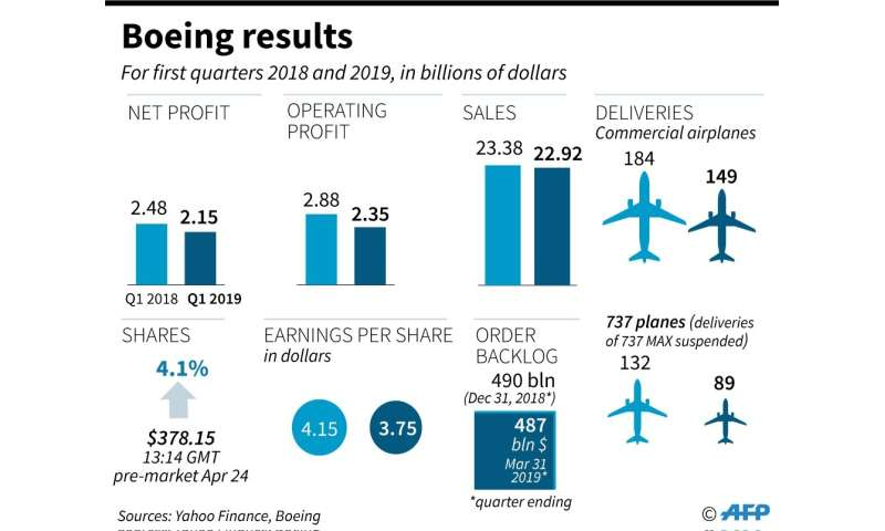 Key figures from Boeing first quarter results for 2019, the first financial indicator since the grounding of its 737 MAX plane f