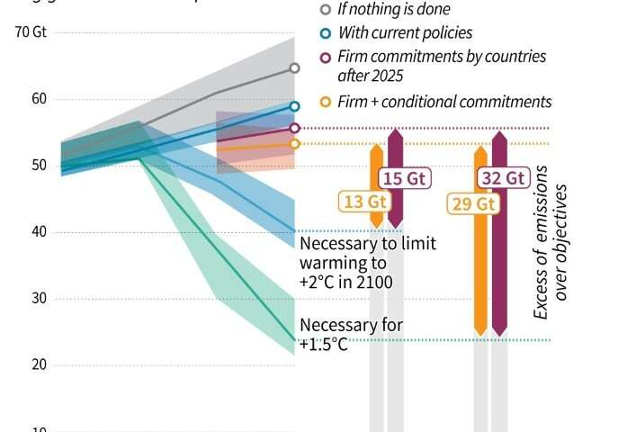 78a7aa1659 Last December s annual report from the UN also showed a growing gap between  greenhouse gas emissions and the objectives of the Paris climate agreement.