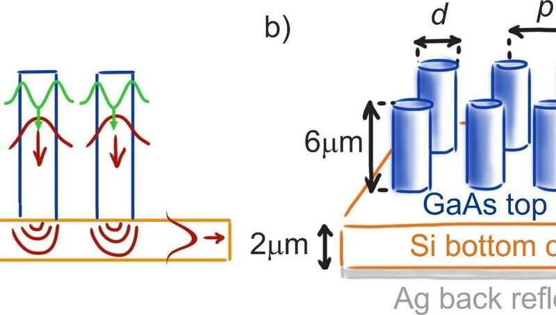 Less can be more: semiconductor nanowires for flexible photovoltaics