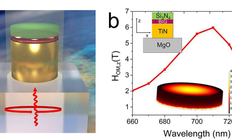 Light may increase magnetic memory speeds 1,000 times, decrease electricity consumption