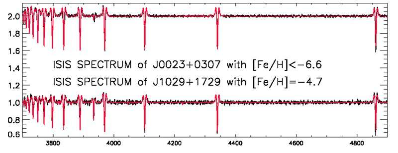 Lithium detected in an ancient star gives new clues for Big Bang nucleosynthesis