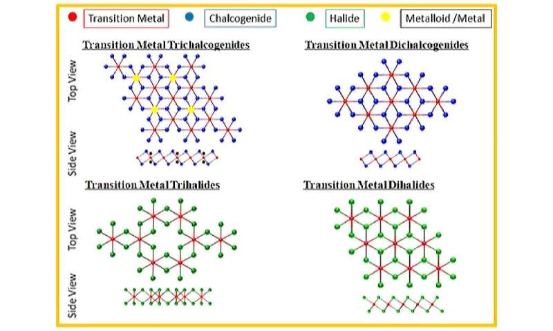 Long range intrinsic ferromagnetism in two-dimensional materials