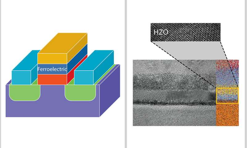 Looking back and forward: A decadelong quest for a transformative transistor
