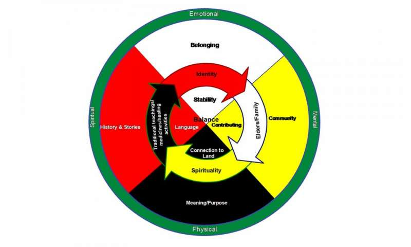 Look to the medicine wheel for mental health, Elders advise in First