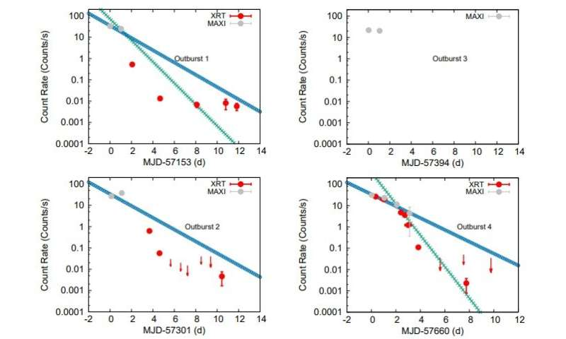 **MAXI J1957+032 contains a neutron star, Swift observations suggest