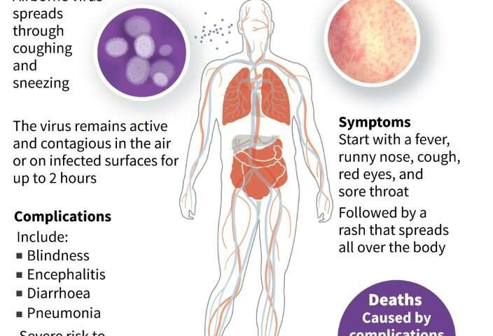 Measles is an airborne infection causing fever, coughing and rashes, that can be deadly in rare cases
