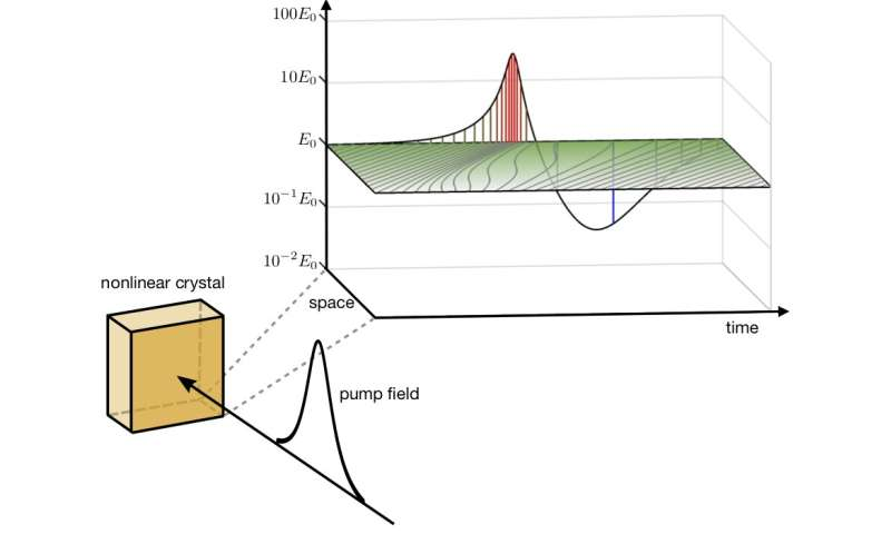 Measuring light and vacuum fluctuations from a time flow perspective