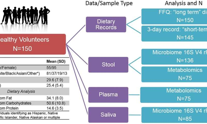 Microbiome links diet to health