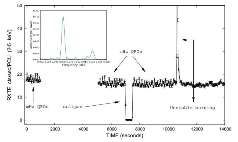 Millihertz quasi-periodic oscillations detected in the X-ray binary EXO 0748−676