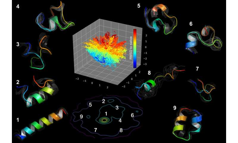 Modified deep-learning algorithms unveil features of shape-shifting proteins
