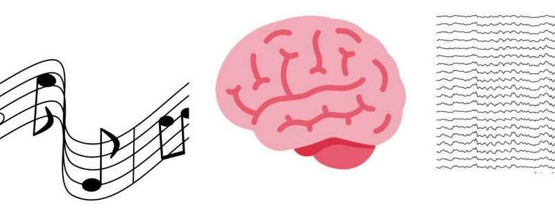 Music captivates listeners, synchronizes brainwaves