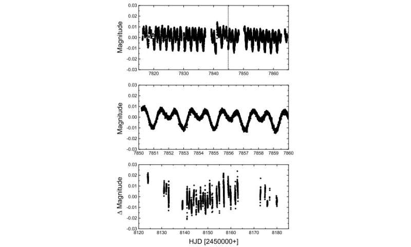 **Mysterious star 21 Comae reinvestigated with MOST satellite