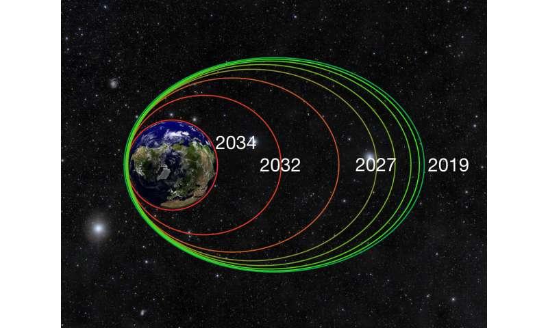 تحقیقات ون آلن ناسا از مرحله نهایی اکتشاف در کمربندهای رادیونوکلئید آغاز می شود