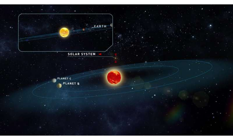 New Earth-like exoplanets discovered around red dwarf Teegarden star