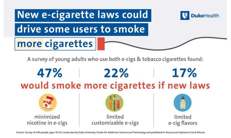 Las nuevas leyes sobre los cigarrillos electrónicos podrían llevar a algunos usuarios a fumar más cigarrillos