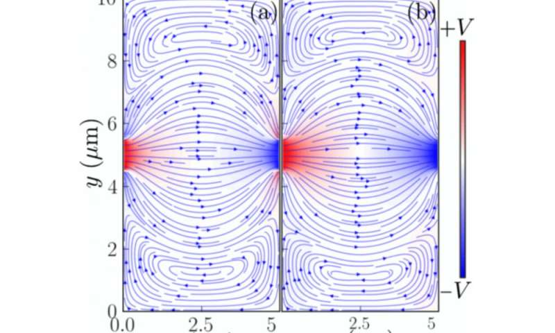 New Method Proposed For Studying Hydrodynamic Behavior Of