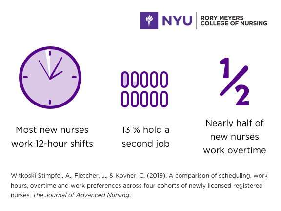New nurses work overtime, long shifts, and sometimes a second job