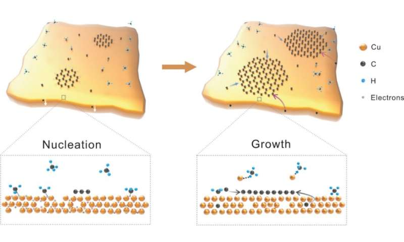 New record on the growth of graphene single crystals
