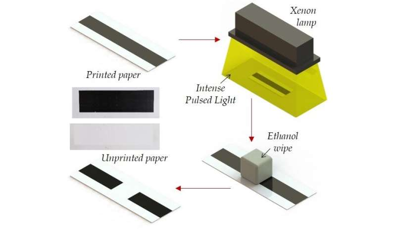 New unprinting method can help recycle paper and curb environmental costs