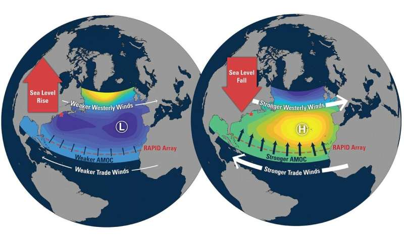 There is no direct connection between the North Atlantic currents and the sea level along the coast of New England.