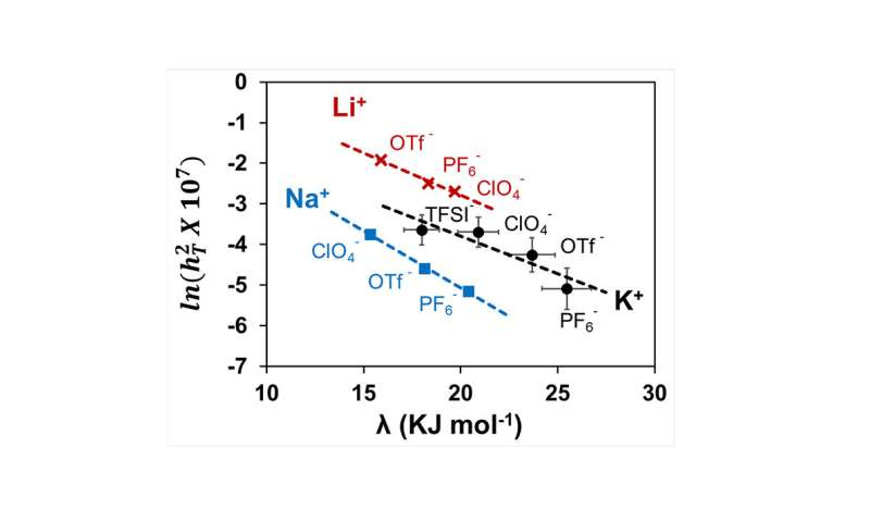 No more trial-and-error when choosing an electrolyte for metal-air batteries