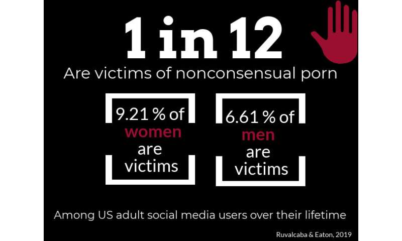 Nonconsensual porn is a growing threat among young adults, researchers find